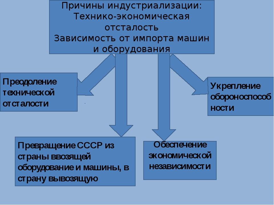 Причины индустриализации: Технико-экономическая отсталость Зависимость от имп...