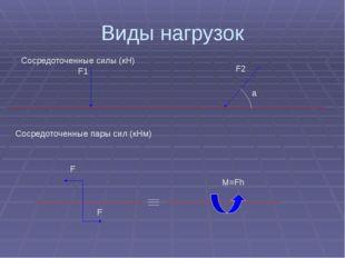 Виды нагрузок Сосредоточенные силы (кН) F1 F2 a Сосредоточенные пары сил (кНм
