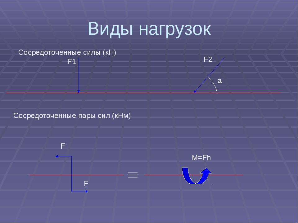 Виды нагрузок Сосредоточенные силы (кН) F1 F2 a Сосредоточенные пары сил (кНм...