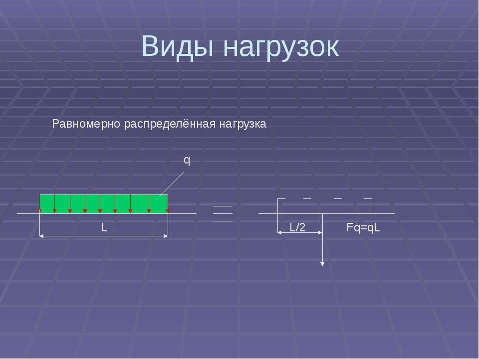 Виды нагрузок Равномерно распределённая нагрузка L/2 Fq=qL L q