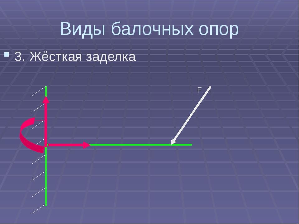 Виды балочных опор 3. Жёсткая заделка F