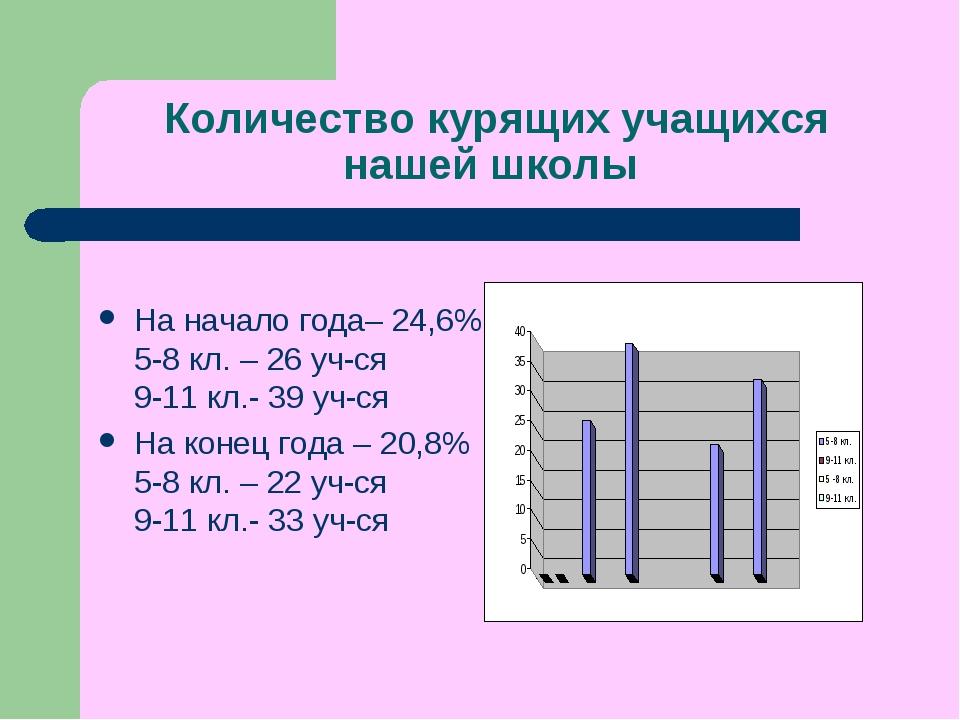 Количество курящих учащихся нашей школы На начало года– 24,6% 5-8 кл. – 26 у...