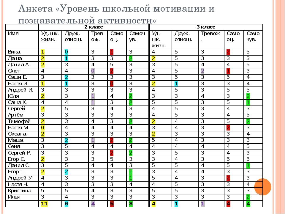 Анкета «Уровень школьной мотивации и познавательной активности»