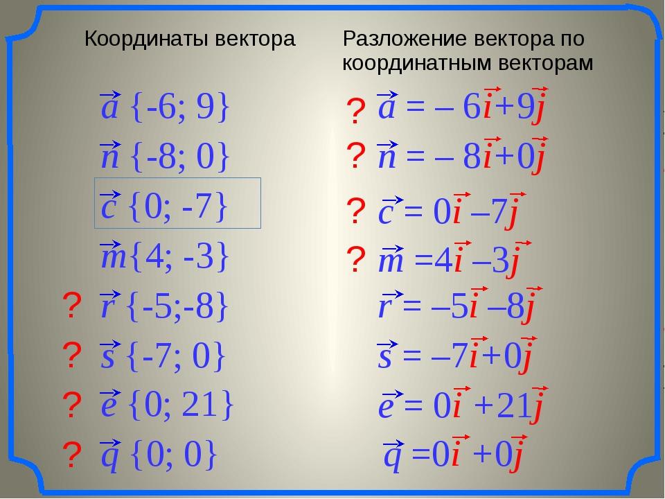 ? ? ? ? ? ? ? ? a {-6; 9} n {-8; 0} m{4; -3} c {0; -7} r {-5;-8} s {-7; 0} e...