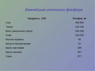 Важнейшие источники фосфора Продукты, 100гФосфор, мг Сыр400-600 Творог130-