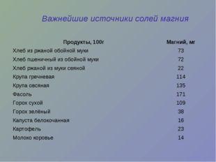 Важнейшие источники солей магния Продукты, 100гМагний, мг Хлеб из ржаной обо