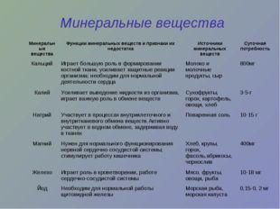 Минеральные вещества Минеральные веществаФункции минеральных веществ и призн