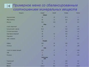 Примерное меню со сбалансированным соотношением минеральных веществ Продукты