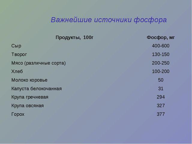Важнейшие источники фосфора Продукты, 100гФосфор, мг Сыр400-600 Творог130-...