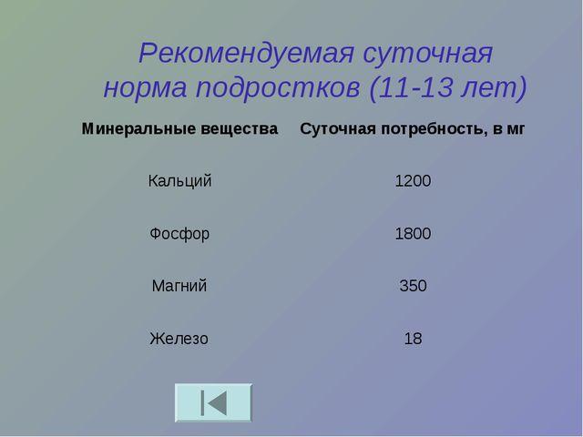 Рекомендуемая суточная норма подростков (11-13 лет) Минеральные веществаСуто...