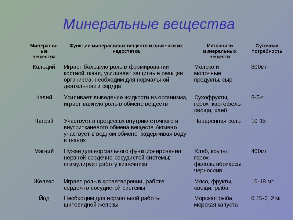 Минеральные вещества Минеральные веществаФункции минеральных веществ и призн...