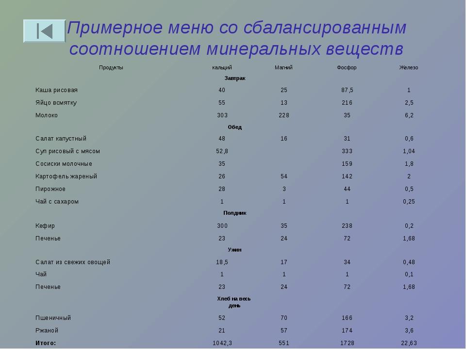 Примерное меню со сбалансированным соотношением минеральных веществ Продукты...