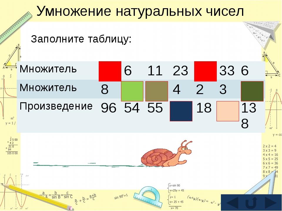 Умножение натуральных чисел Заполните таблицу: Множитель 12 6 11 23 9 33 6 Мн...