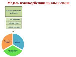 Модель взаимодействия школы и семьи Диагностические действия - соотношение -