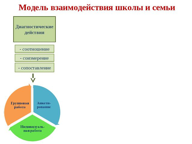 Модель взаимодействия школы и семьи Диагностические действия - соотношение -...