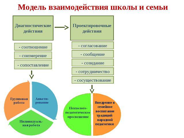 Модель взаимодействия школы и семьи Диагностические действия Проектировочные...