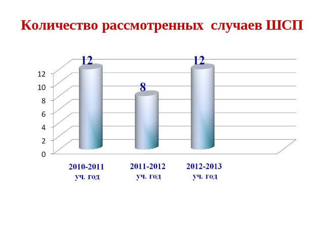 Количество рассмотренных случаев ШСП