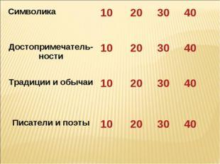 Символика 10203040 Достопримечатель-ности10203040 Традиции и обычаи1