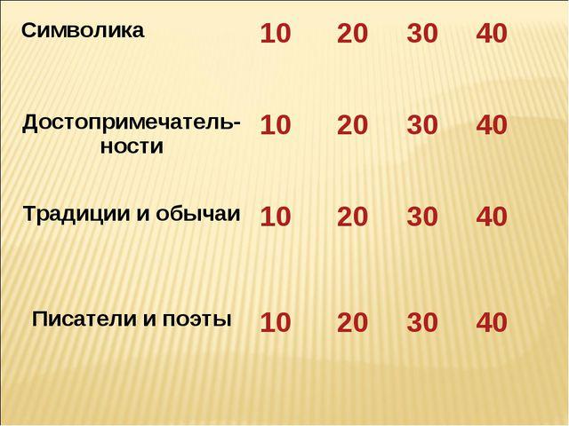 Символика 10203040 Достопримечатель-ности10203040 Традиции и обычаи1...