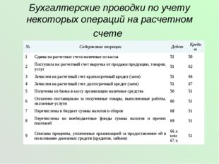 Бухгалтерские проводки по учету некоторых операций на расчетном счете №Содер