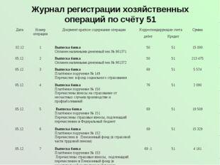 Журнал регистрации хозяйственных операций по счёту 51