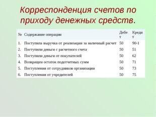 Корреспонденция счетов по приходу денежных средств. №Содержание операцииДеб