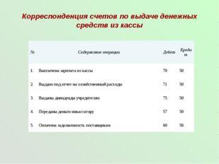 Корреспонденция счетов по выдаче денежных средств из кассы №Содержание опера