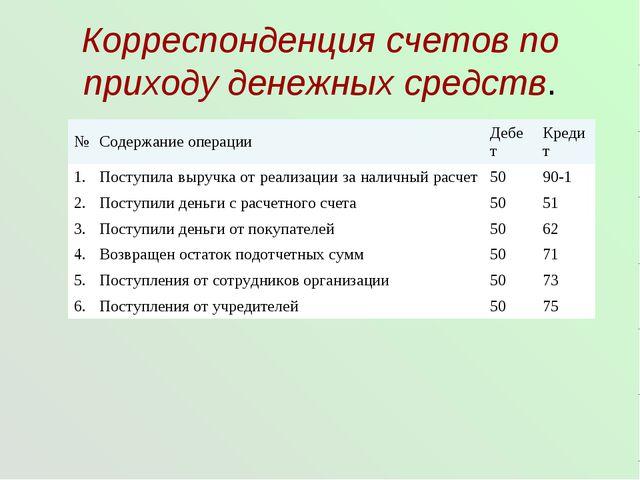 Презентация по бухгалтерскому учёту на тему Учёт денежных средств  Корреспонденция счетов по приходу денежных средств № Содержание операции Деб