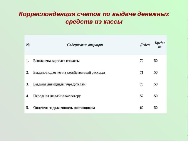 Корреспонденция счетов по выдаче денежных средств из кассы №Содержание опера...