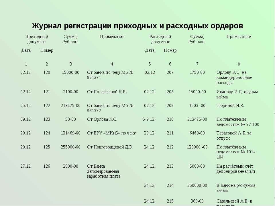 Журнал регистрации приходных и расходных ордеров