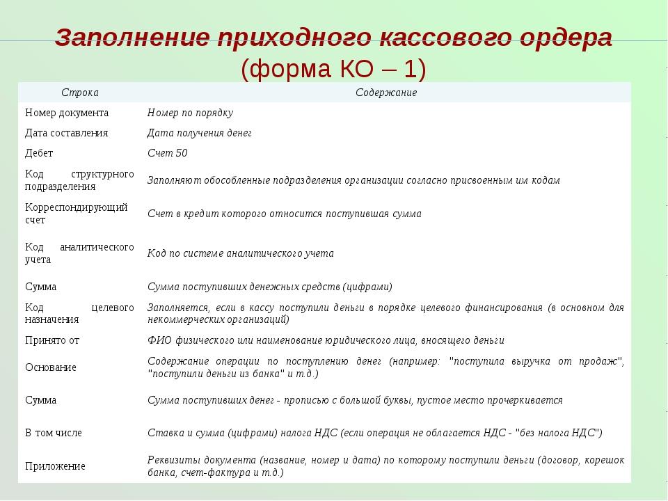 Заполнение приходного кассового ордера (форма КО – 1) СтрокаСодержание Номер...