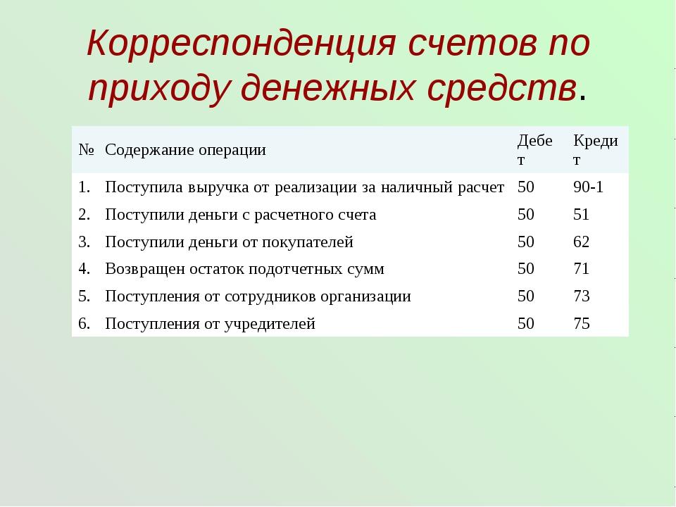 Корреспонденция счетов по приходу денежных средств. №Содержание операцииДеб...