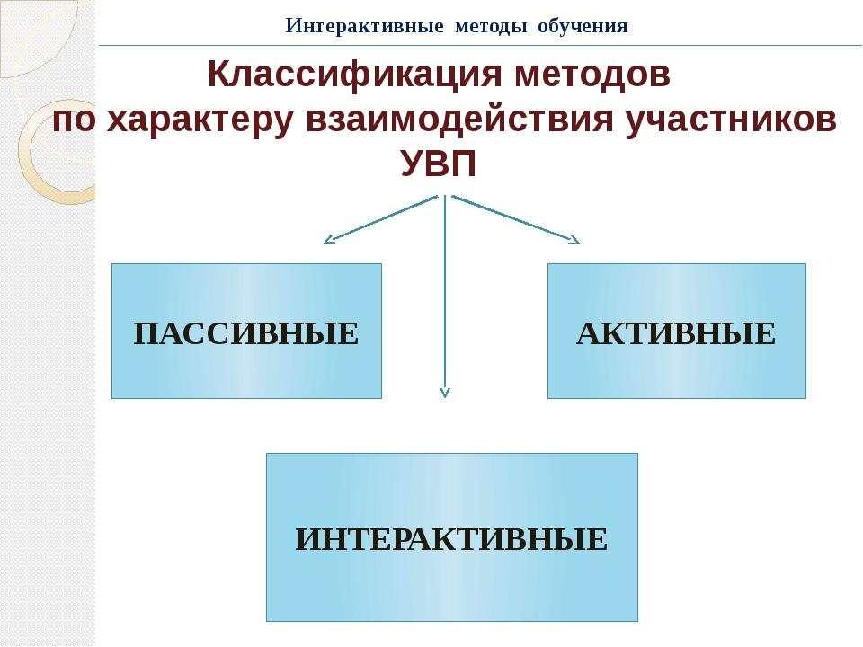 Классификация методов по характеру взаимодействия участников УВП ПАССИВНЫЕ ИН...