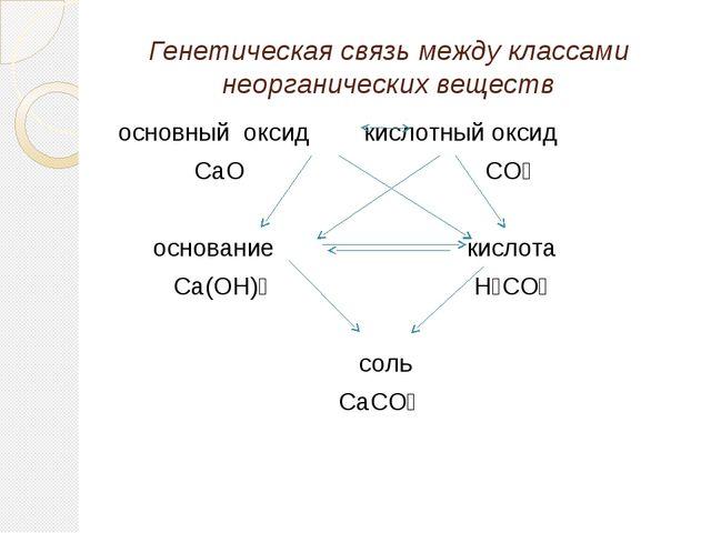 Генетическая связь между классами неорганических веществ основный оксид кисло...