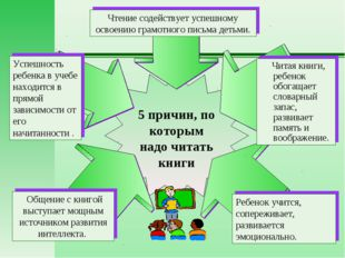 Ребенок учится, сопереживает, развивается эмоционально. Чтение содействует ус