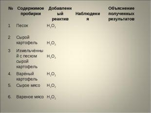 № Содержимое пробиркиДобавленный реактив НаблюденияОбъяснение полученных