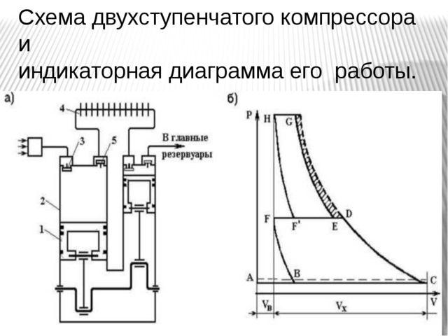 Схема двухступенчатого компрессора и индикаторная диаграмма его работы.