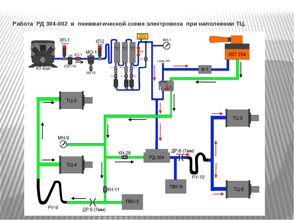 Работа РД 304-002 в пневматической схеме электровоза при наполнении ТЦ.