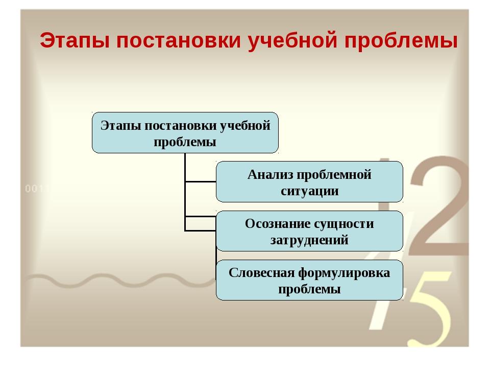 Этапы постановки учебной проблемы