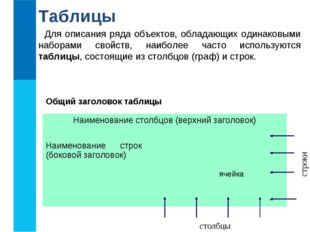 Таблицы Для описания ряда объектов, обладающих одинаковыми наборами свойств,