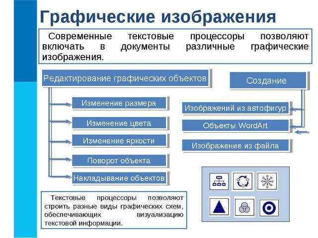 Графические изображения Современные текстовые процессоры позволяют включать в...