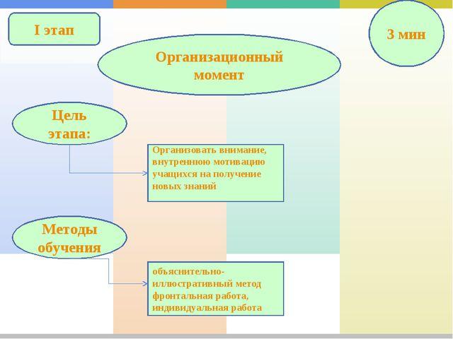 I этап Организационный момент 3 мин Организовать внимание, внутреннюю мотивац...