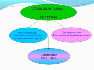 Избирательные системы Пропорциональная Голосование по партийным спискам Смеша
