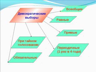 Демократические выборы Всеобщие Равные Прямые Периодичные (1 раз в 4 года) Об