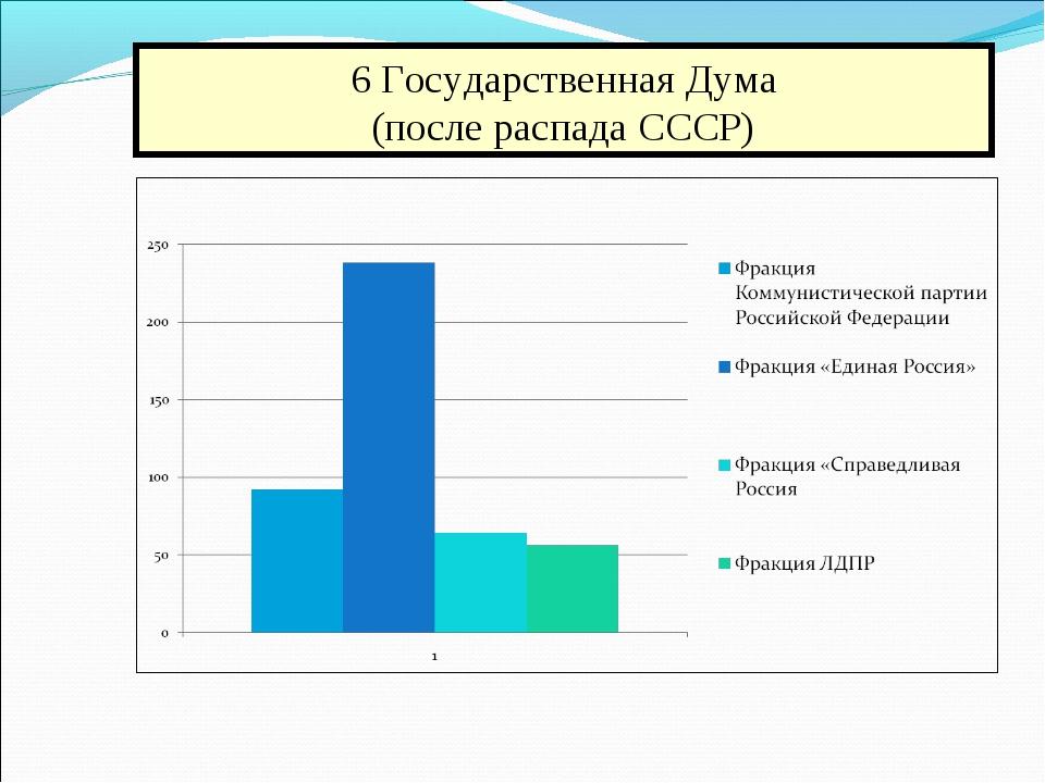 6 Государственная Дума (после распада СССР)