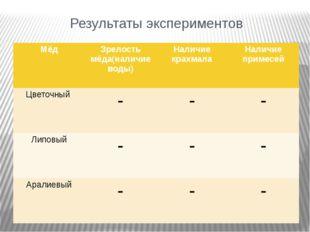 Результаты экспериментов Мёд Зрелостьмёда(наличие воды) Наличие крахмала Нали