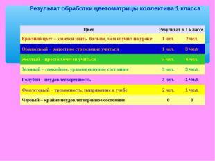 Результат обработки цветоматрицы коллектива 1 класса ЦветРезультат в 1 класс