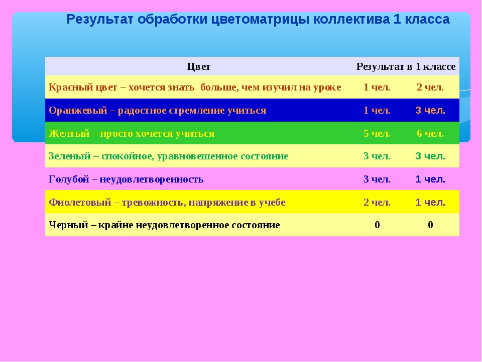 Результат обработки цветоматрицы коллектива 1 класса ЦветРезультат в 1 класс...