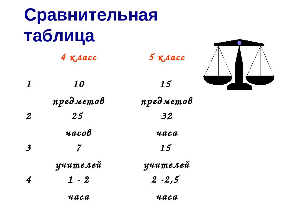 Сравнительная таблица 4 класс5 класс 110 предметов15 предметов 225 часов...