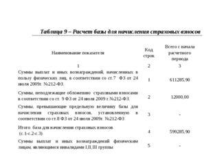 Таблица 9 – Расчет базы для начисления страховых взносов Наименование показат